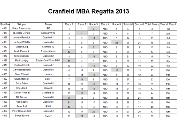 cranfield results
