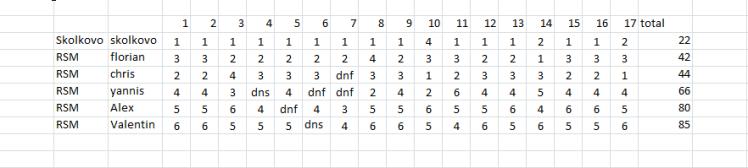 rsm-results